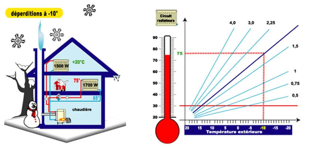 Comment fixer les températures d'eau fluctuantes ?