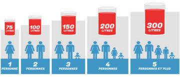 Chauffe-eau électrique : Bien choisir sa capacité